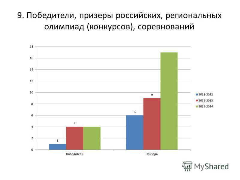 9. Победители, призеры российских, региональных олимпиад (конкурсов), соревнований