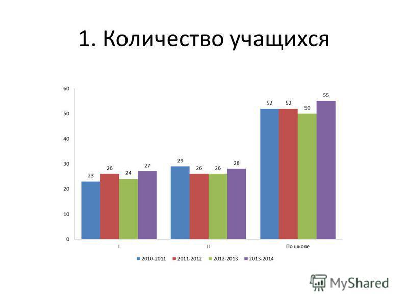 1. Количество учащихся
