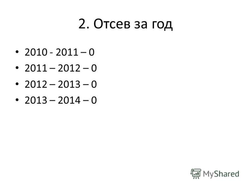 2. Отсев за год 2010 - 2011 – 0 2011 – 2012 – 0 2012 – 2013 – 0 2013 – 2014 – 0