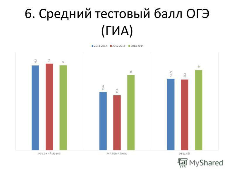 6. Средний тестовый балл ОГЭ (ГИА)