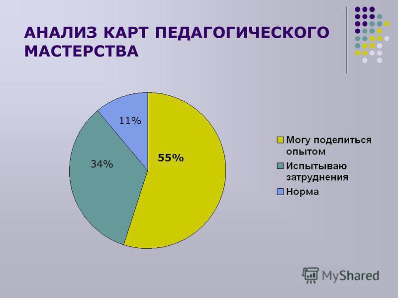 АНАЛИЗ КАРТ ПЕДАГОГИЧЕСКОГО МАСТЕРСТВА 55% 11% 34%