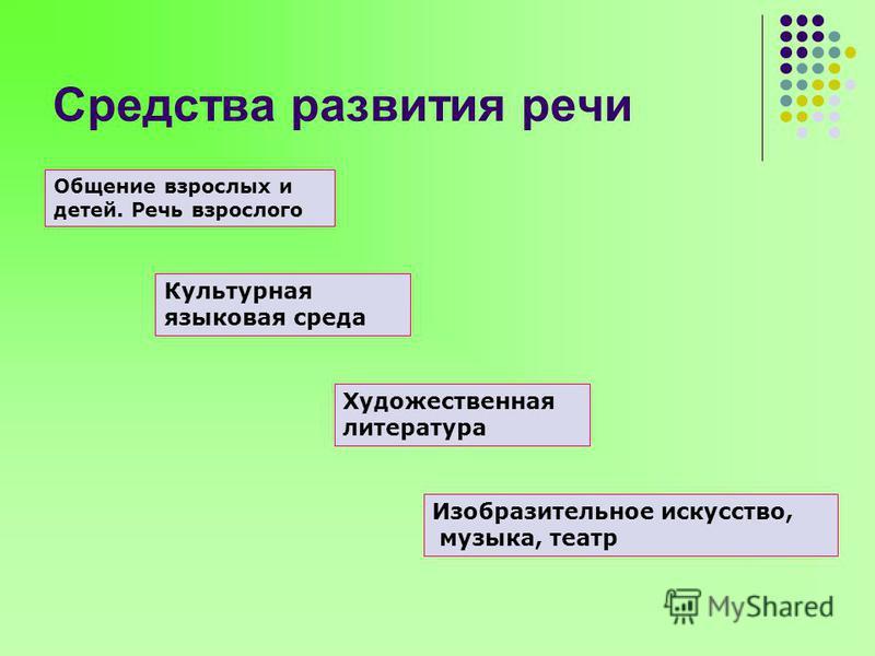 Средства развития речи Общение взрослых и детей. Речь взрослого Культурная языковая среда Художественная литература Изобразительное искусство, музыка, театр