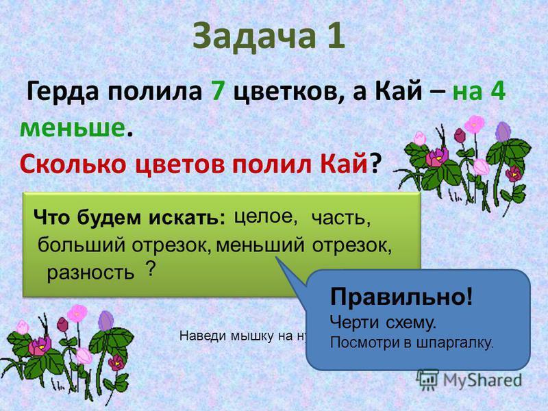 Задача 1 Герда полила 7 цветков, а Кай – на 4 меньше. Сколько цветов полил Кай? Что будем искать: ? Наведи мышку на нужное слово. целое, часть, больший отрезок,меньший отрезок, разность Правильно! Черти схему. Посмотри в шпаргалку.