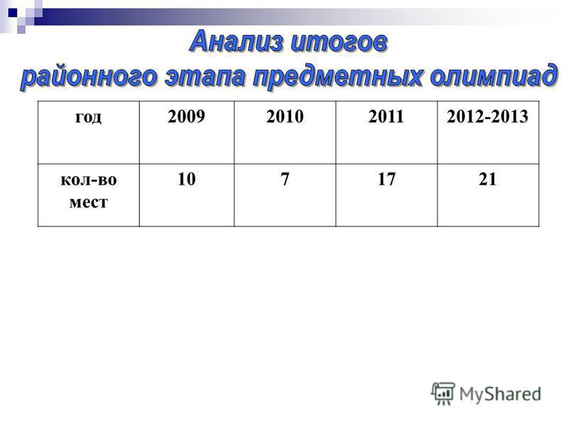 год 2009201020112012-2013 кол-во мест 1071721