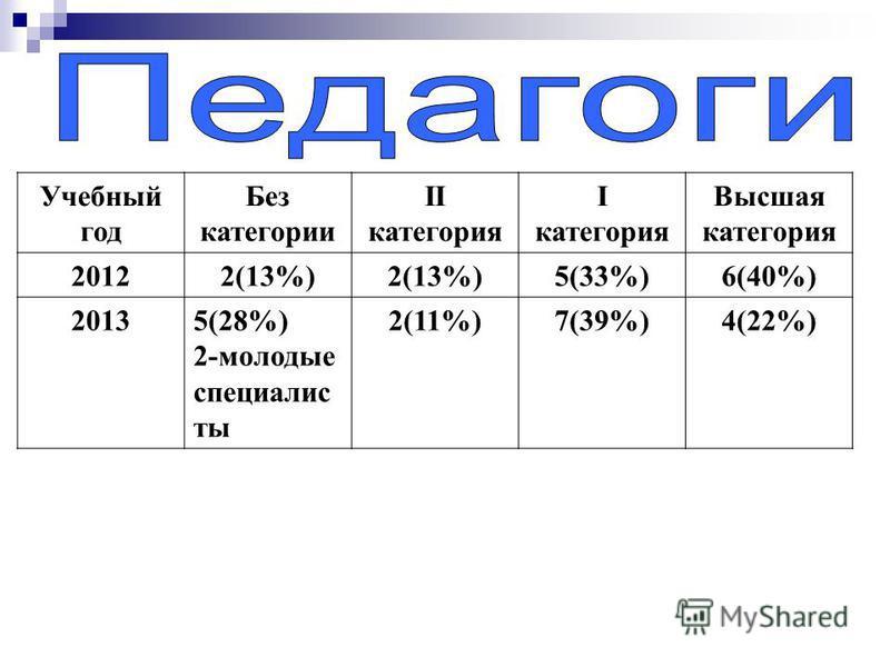 Учебный год Без категории II категория I категория Высшая категория 20122(13%) 5(33%)6(40%) 20135(28%) 2-молодые специалисты 2(11%)7(39%)4(22%)