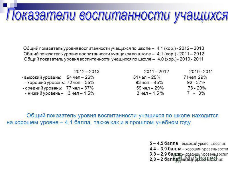 5 – 4,5 балла – высокий уровень воспит. 4,4 – 3,9 балла – хороший уровень воспит. 3,8 – 2,9 балла – средний уровень воспит. 2,8 – 2 балла – низкий уровень воспит. Общий показатель уровня воспитанности учащихся по школе – 4,1 (хор.) - 2012 – 2013 Общи