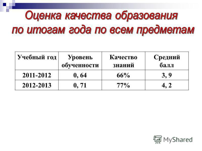 Учебный год Уровень обученности Качество знаний Средний балл 2011-20120, 6466%3, 9 2012-20130, 7177%4, 2