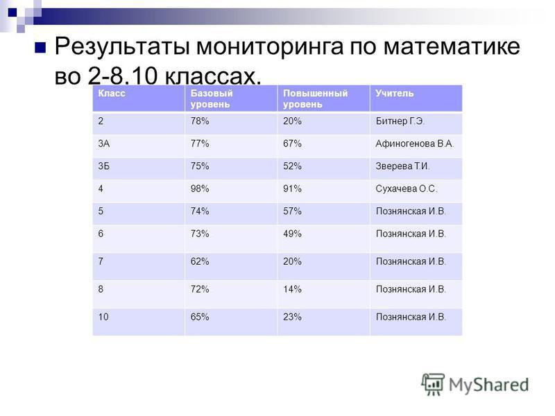 Результаты мониторинга по математике во 2-8,10 классах. Класс Базовый уровень Повышенный уровень Учитель 278%20%Битнер Г.Э. 3А77%67%Афиногенова В.А. 3Б75%52%Зверева Т.И. 498%91%Сухачева О.С. 574%57%Познянская И.В. 673%49%Познянская И.В. 762%20%Познян
