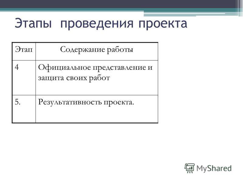 Этапы проведения проекта Этап Содержание работы 4Официальное представление и защита своих работ 5. Результативность проекта.