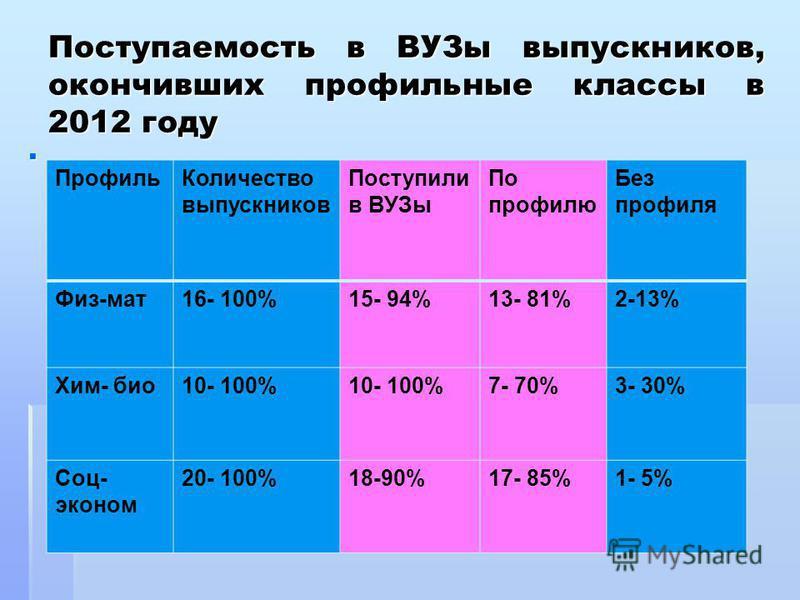 Поступаемость в ВУЗы выпускников, окончивших профильные классы в 2012 году Профиль Количество выпускников Поступили в ВУЗы По профилю Без профиля Физ-мат 16- 100%15- 94%13- 81%2-13% Хим- био 10- 100% 7- 70%3- 30% Соц- эконом 20- 100%18-90%17- 85%1- 5