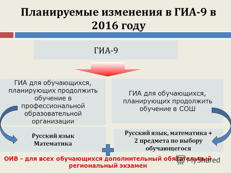 Планируемые изменения в ГИА-9 в 2016 году ГИА-9 ГИА для обучающихся, планирующих продолжить обучение в профессиональной образовательной организации ГИА для обучающихся, планирующих продолжить обучение в СОШ Русский язык Математика Русский язык, матем
