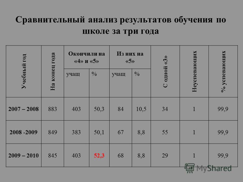 Учебный год На конец года Окончили на «4» и «5» Из них на «5» С одной «3» Неуспевающих % успевающих учащ% % 2007 – 200888340350,38410,534199,9 2008 -200984938350,1678,855199,9 2009 – 201084540352,3688,829199,9 Сравнительный анализ результатов обучени