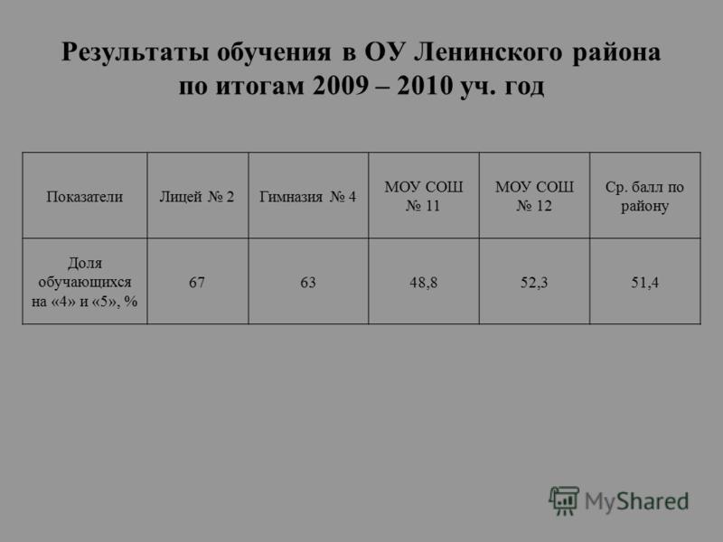 Результаты обучения в ОУ Ленинского района по итогам 2009 – 2010 уч. год Показатели Лицей 2Гимназия 4 МОУ СОШ 11 МОУ СОШ 12 Ср. балл по району Доля обучающихся на «4» и «5», % 676348,852,351,4