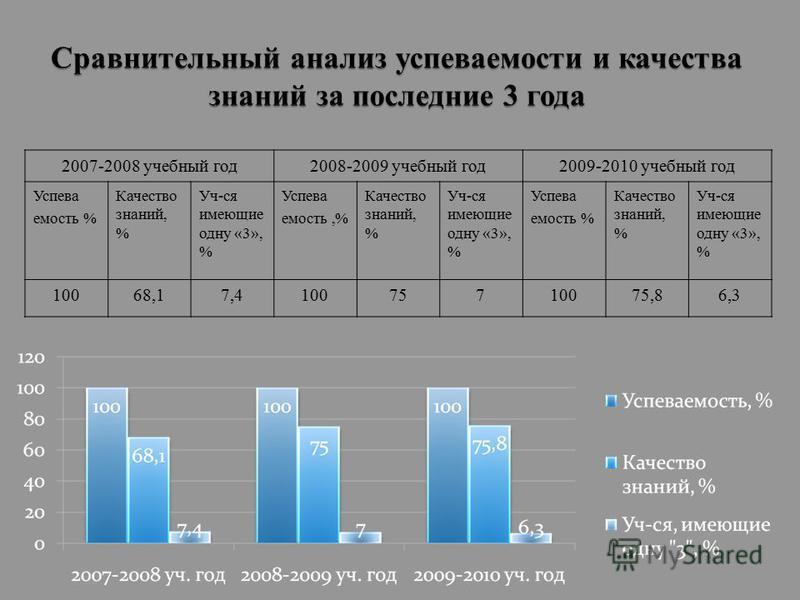 2007-2008 учебный год 2008-2009 учебный год 2009-2010 учебный год Успева емкость % Качество знаний, % Уч-ся имеющие одну «3», % Успева емкость,% Качество знаний, % Уч-ся имеющие одну «3», % Успева емкость % Качество знаний, % Уч-ся имеющие одну «3»,