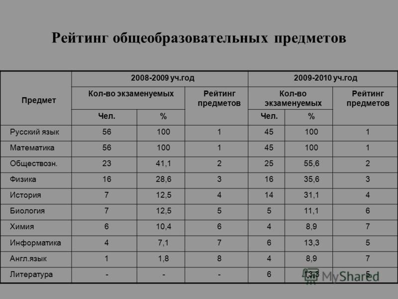 Рейтинг общеобразовательных предметов Предмет 2008-2009 уч.год 2009-2010 уч.год Кол-во экзаменуемых Рейтинг предметов Кол-во экзаменуемых Рейтинг предметов Чел.% % Русский язык 561001451001 Математика 561001451001 Обществозн.2341,122555,62 Физика 162