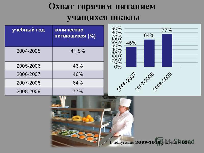 Охват горячим питанием учащихся школы 1 полугодие 2009-2010 уч. года – 83% учебный годколичество питающихся (%) 2004-200541,5% 2005-200643% 2006-200746% 2007-200864% 2008-200977%