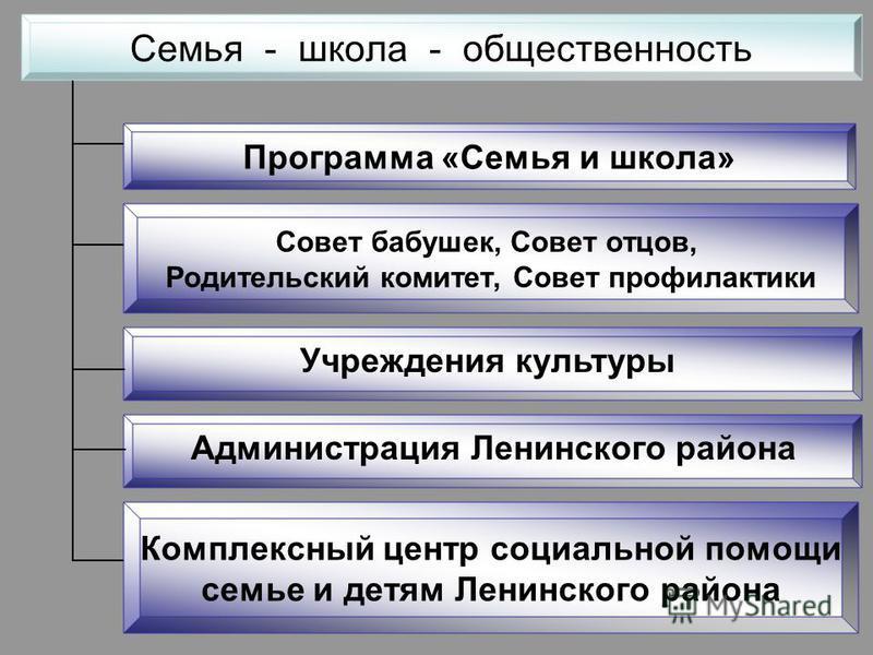 Учреждения культуры Администрация Ленинского района