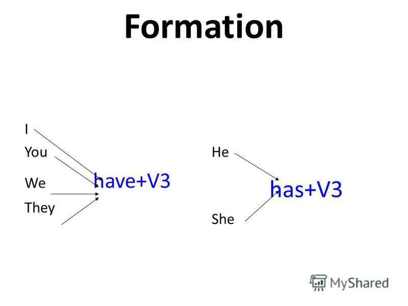 Formation I You We have+V3 They He has+V3 She