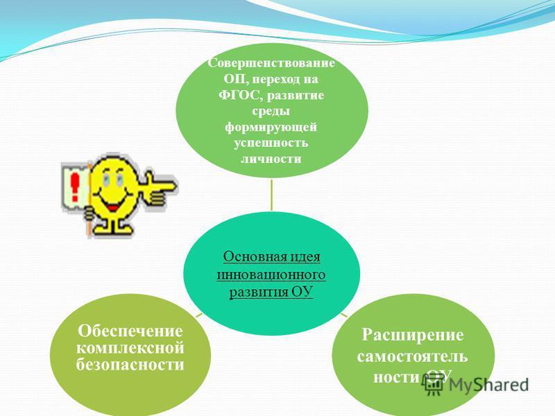 Основная идея инновационного развития ОУ Совершенствование ОП, переход на ФГОС, развитие среды формирующей успешность личности Расширение самостоятельности ОУ Обеспечение комплексной безопасности