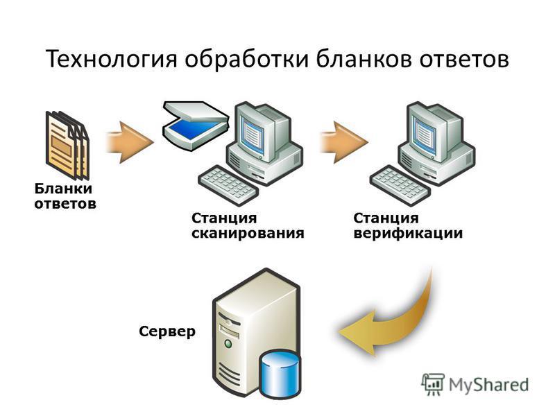 Технология обработки бланков ответов Бланки ответов Станция сканирования Станция верификации Сервер