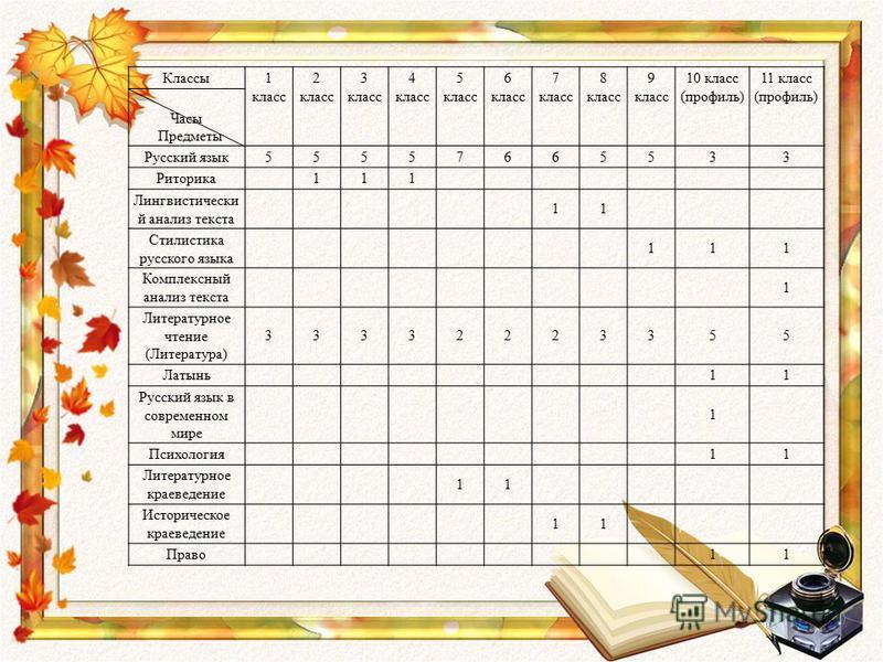 Классы 1 класс 2 класс 3 класс 4 класс 5 класс 6 класс 7 класс 8 класс 9 класс 10 класс (профиль) 11 класс (профиль) Часы Предметы Русский язык 55557665533 Риторика 111 Лингвистически й анализ текста 11 Стилистика русского языка 111 Комплексный анали