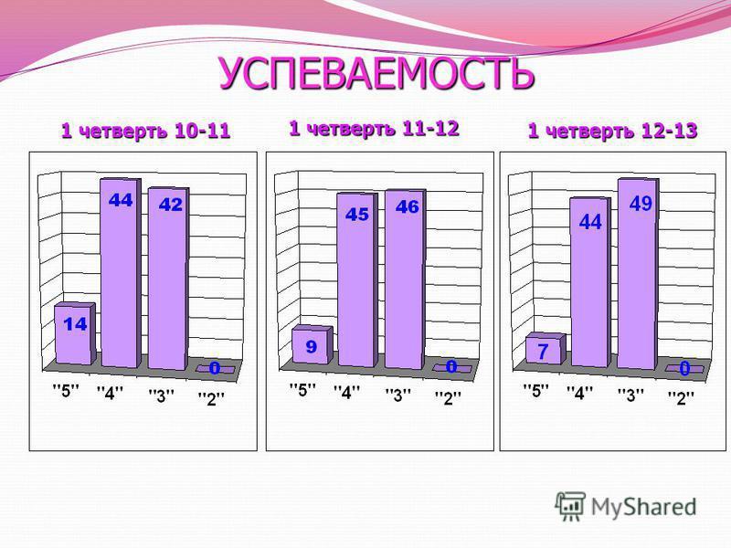 УСПЕВАЕМОСТЬ 1 четверть 12-13 1 четверть 10-11 1 четверть 11-12