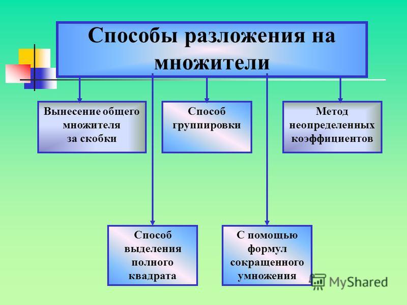 Что называют разложением многочлена на множители? Тождественное преобразование, приводящее к произведению нескольких множителей – многочленов или одночленов, называют разложением многочлена на множители. Основными способами разложения многочлена на м