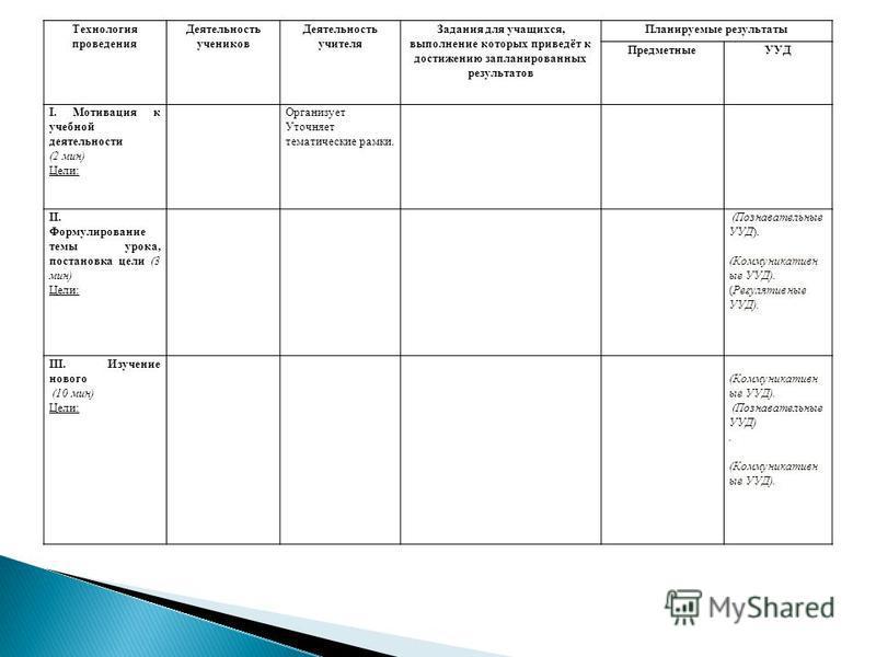 Технология проведения Деятельность учеников Деятельность учителя Задания для учащихся, выполнение которых приведёт к достижению запланированных результатов Планируемые результаты ПредметныеУУД I. Мотивация к учебной деятельности (2 мин) Цели: Организ