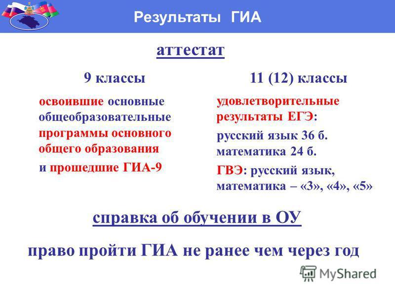 освоившие основные общеобразовательные программы основного общего образования и прошедшие ГИА-9 Результаты ГИА удовлетворительные результаты ЕГЭ: русский язык 36 б. математика 24 б. ГВЭ: русский язык, математика – «3», «4», «5» 9 классы 11 (12) класс