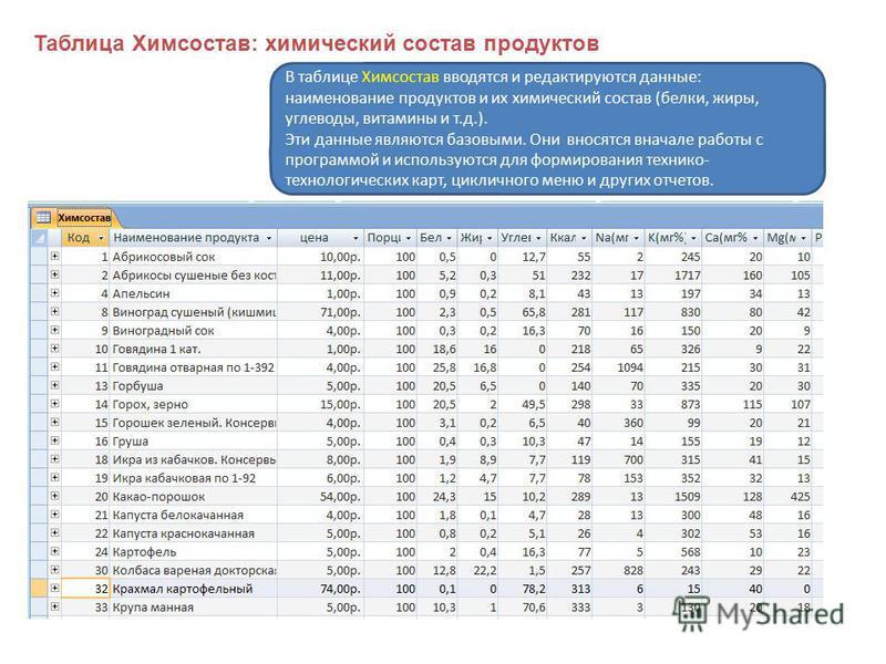 В таблице Химсостав вводятся и редактируются данные: наименование продуктов и их химический состав (белки, жиры, углеводы, витамины и т.д.). Эти данные являются базовыми. Они вносятся вначале работы с программой и используются для формирования техник