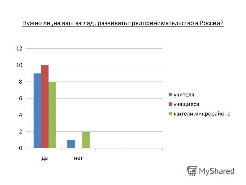 Нужно ли,на ваш взгляд, развивать предпринимательство в России?