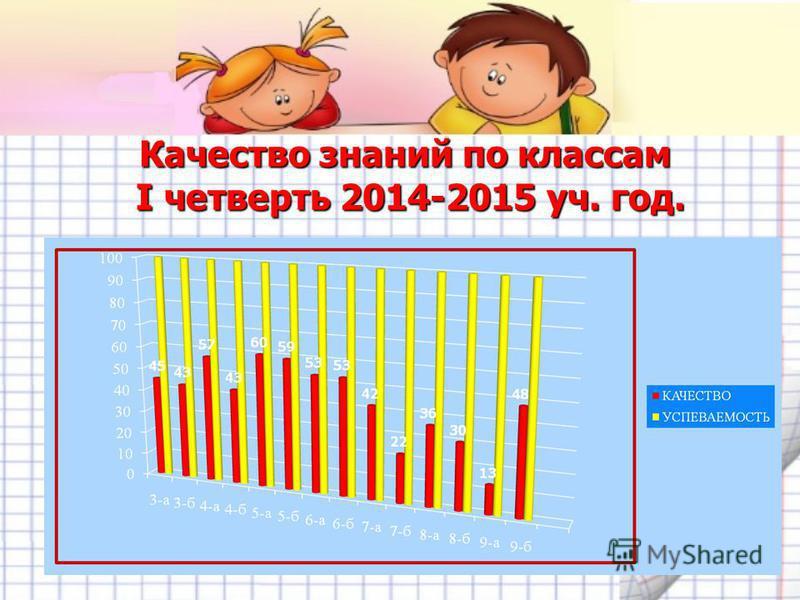 Качество знаний по классам I четверть 2014-2015 уч. год.