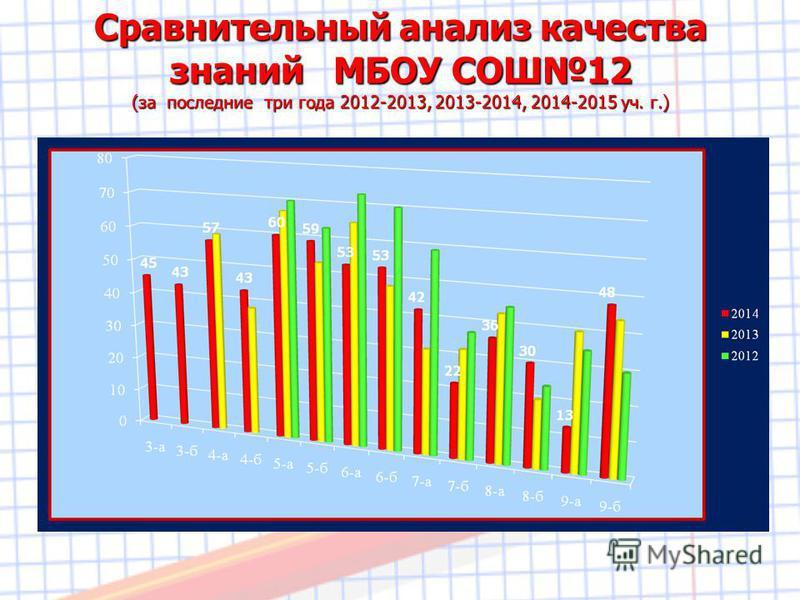 Сравнительный анализ качества знаний МБОУ СОШ12 (за последние три года 2012-2013, 2013-2014, 2014-2015 уч. г.)
