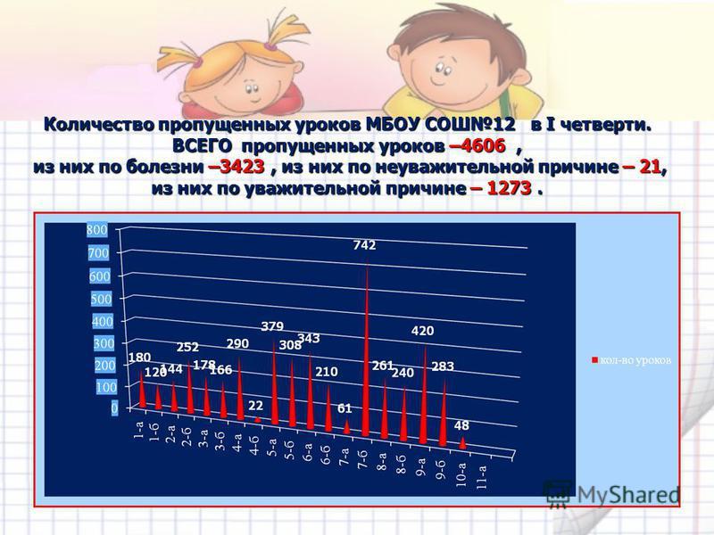 Количество пропущенных уроков МБОУ СОШ12 в I четверти. ВСЕГО пропущенных уроков –4606, из них по болезни –3423, из них по неуважительной причине – 21, из них по уважительной причине – 1273.