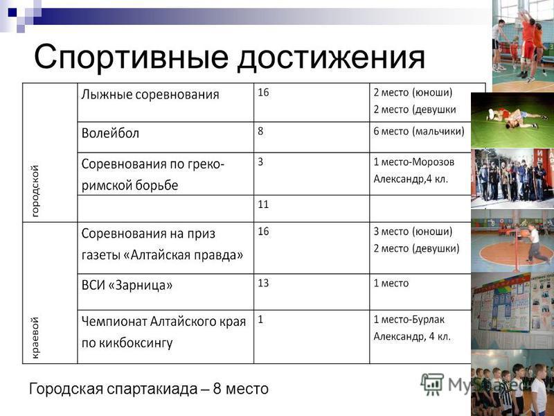 Спортивные достижения Городская спартакиада – 8 место