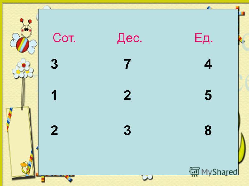 Сот. Дес. Ед. 3 7 4 1 2 5 2 3 8