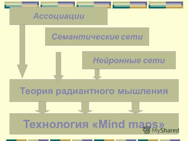 Технология «Mind maps» Теория радиантного мышления Ассоциации Семантические сети Нейронные сети