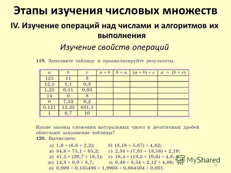 Этапы изучения числовых множеств IV. Изучение операций над числами и алгоритмов их выполнения Изучение свойств операций 15