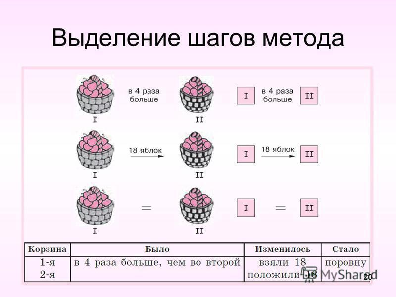 Выделение шагов метода 20