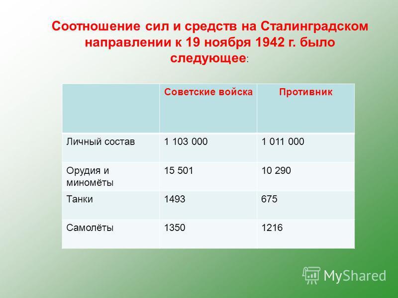 Соотношение сил и средств на Сталинградском направлении к 19 ноября 1942 г. было следующее : Советские войска Противник Личный состав 1 103 0001 011 000 Орудия и миномёты 15 50110 290 Танки 1493675 Самолёты 13501216