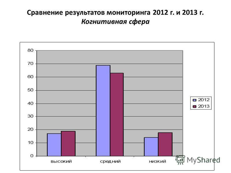 Сравнение результатов мониторинга 2012 г. и 2013 г. Когнитивная сфера