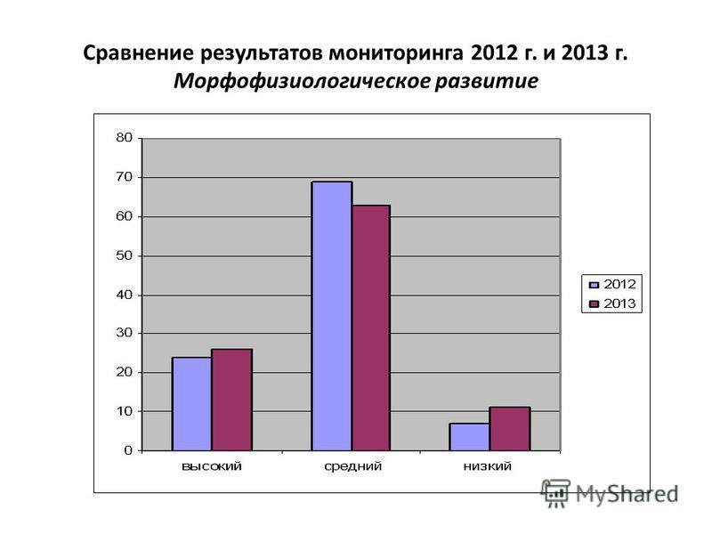 Сравнение результатов мониторинга 2012 г. и 2013 г. Морфофизиологическое развитие