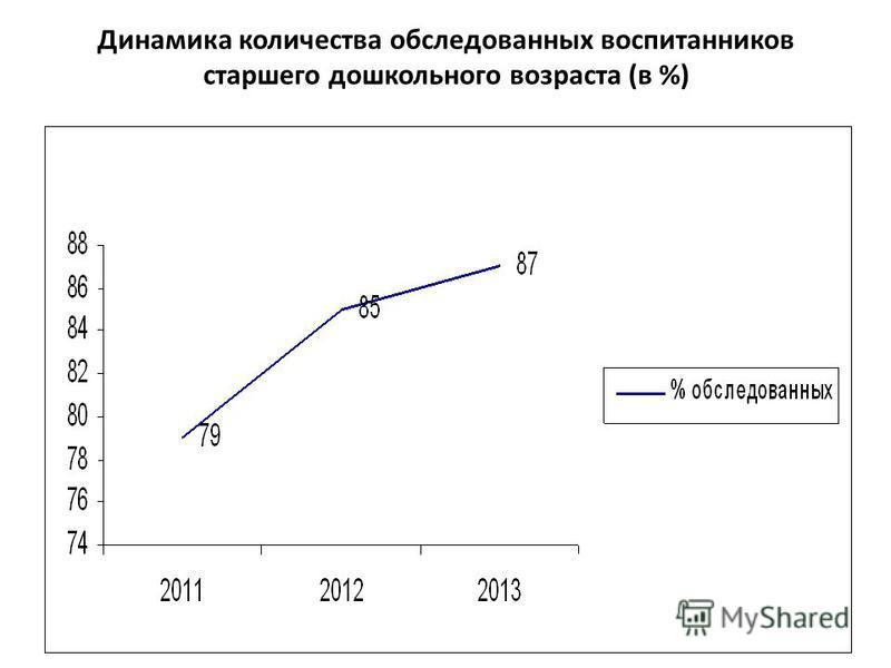 Динамика количества обследованных воспитанников старшего дошкольного возраста (в %)