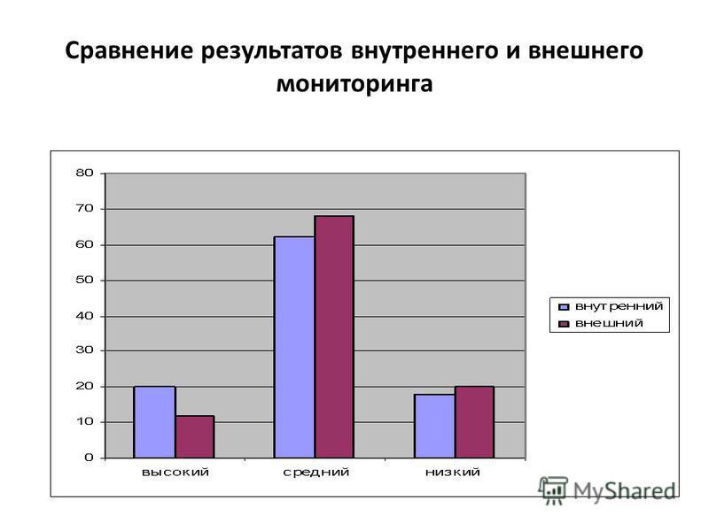 Сравнение результатов внутреннего и внешнего мониторинга