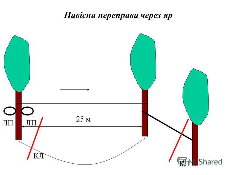 Навісна переправа через яр КЛ ЛП 25 м