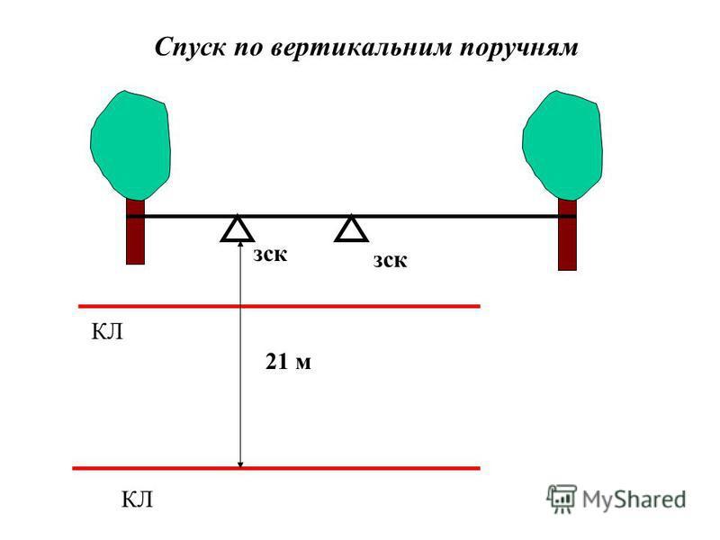 КЛ зск Спуск по вертикальним поручням 21 м