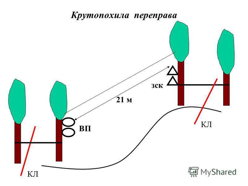 Крутопохила переправа КЛ зск 21 м ВП