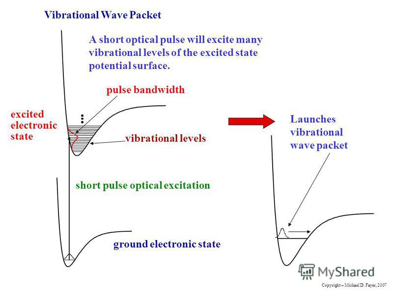 Vibrational Wave Packet ground electronic state excited electronic state vibrational levels short pulse optical excitation pulse bandwidth A short optical pulse will excite many vibrational levels of the excited state potential surface. Launches vibr