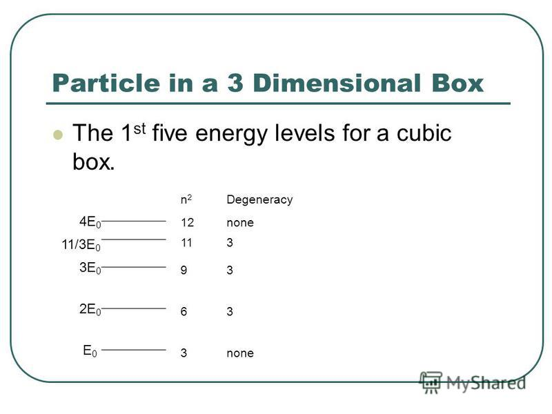 Particle in a 3 Dimensional Box The 1 st five energy levels for a cubic box. n2n2 Degeneracy 12none 113 93 63 3none 4E 0 11/3E 0 2E 0 3E 0 E0E0