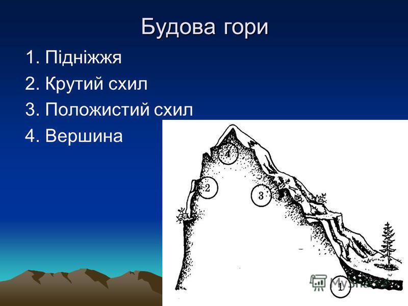 Будова гори 1. Підніжжя 2. Крутий схил 3. Положистий схил 4. Вершина
